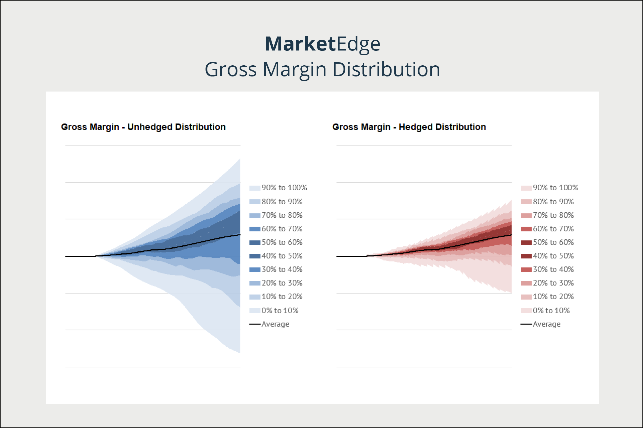 Market Edge – Risk and Analytics